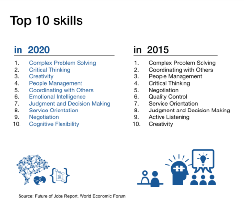 what skills do employers want