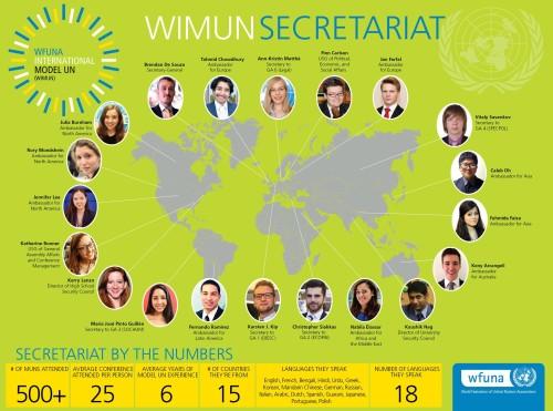WIMUN Map